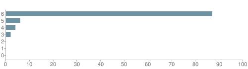 Chart?cht=bhs&chs=500x140&chbh=10&chco=6f92a3&chxt=x,y&chd=t:87,6,4,2,0,0,0&chm=t+87%,333333,0,0,10|t+6%,333333,0,1,10|t+4%,333333,0,2,10|t+2%,333333,0,3,10|t+0%,333333,0,4,10|t+0%,333333,0,5,10|t+0%,333333,0,6,10&chxl=1:|other|indian|hawaiian|asian|hispanic|black|white